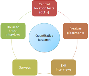 quantitative business research Quantitative research is concerned with data and join 1000s of fellow business teachers and students all getting the tutor2u business team's latest resources.